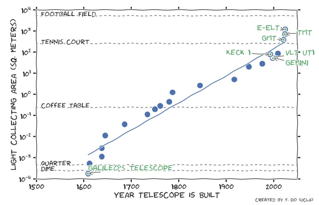 telescope_over_time